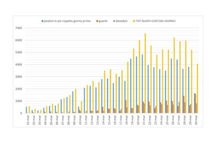 Grafico contagi marzo covid-19 (elaborazione sprintnews.it)