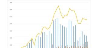 Grafico curva contagi da 1 marzo (elaborazione sprintnews.it)