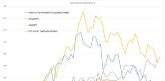 Grafico curva contagi da 20 febbraio (elaborazione sprintnews.it)