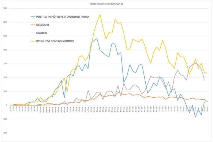 Grafico curva contagi da 20 febbraio (elaborazione sprintnew.it)