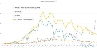 Dati curva giornaliera contagi da 20 febbraio (elaborazione sprintnews.it)