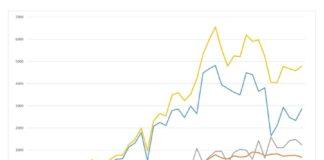 Grafico curva contagi da 20 febbraio