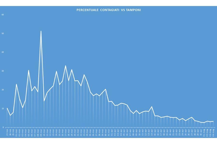 Curva giornaliera tamponi vs contagi (grafico sprintnews.it)