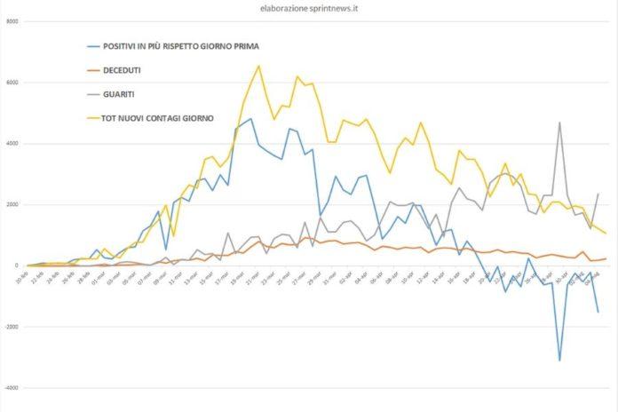 Grafico curva contagi dal 20 febbraio (elaborazione sprintnews.it)