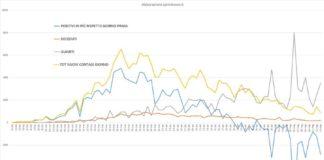 Grafico curva contagi da 20 febbraio 2020 (elaborazione sprintnews.it)