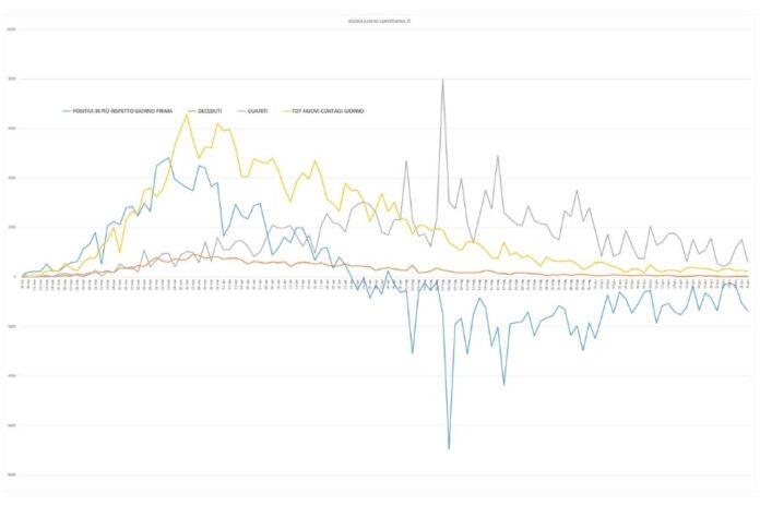Dati curva contagi da 20 marzo (elaborazione sprintnews.it)