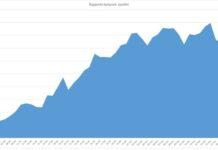 Grafico rapporto tamponi-positivi (elaborazione sprintnews.it)
